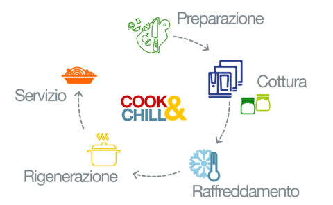 Ciclo Cook&Chill